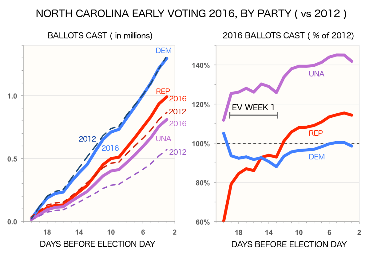 North Carolinas Early Voting 2016 Dashboard WrapUp Edition